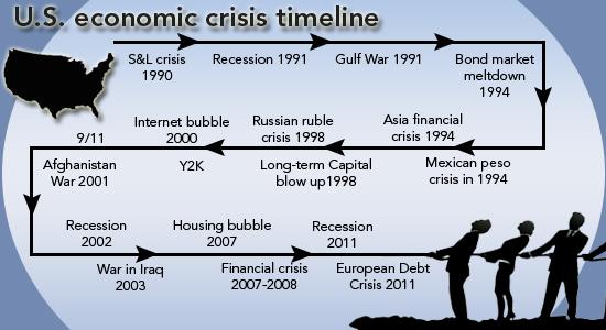 us-economic-crisis-timeline