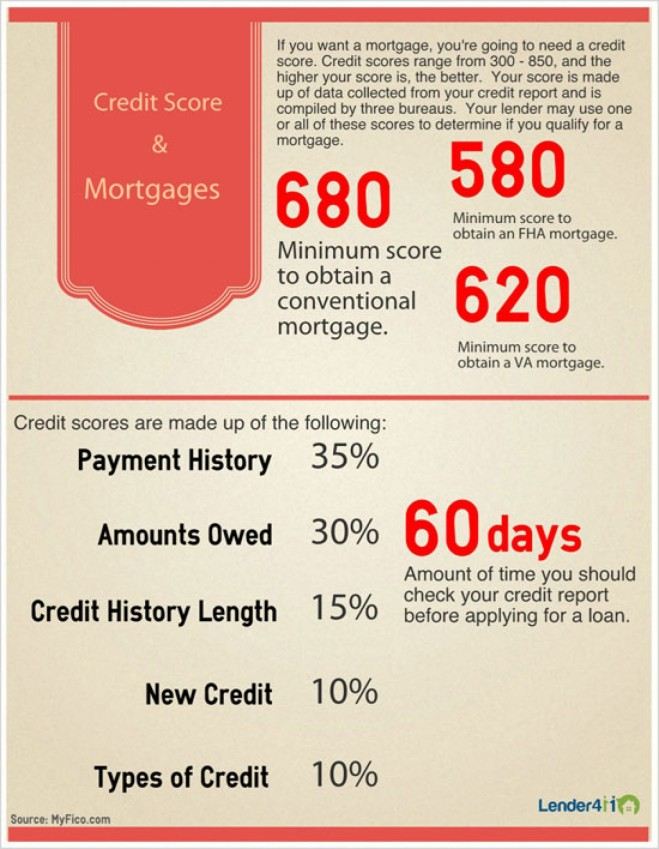 credit-score--mortgages_52572463eb46d_w1500